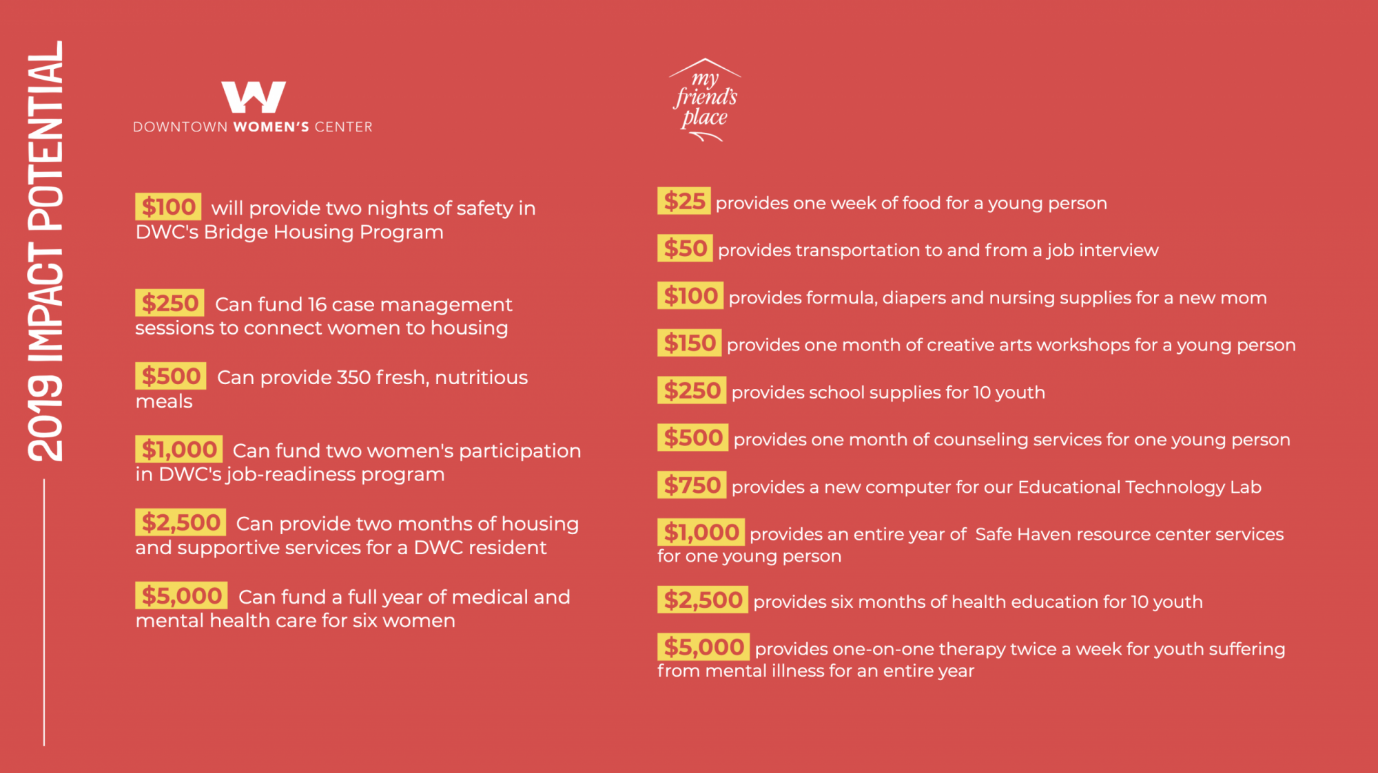 LA Gives Back 2019 Impact Infographic